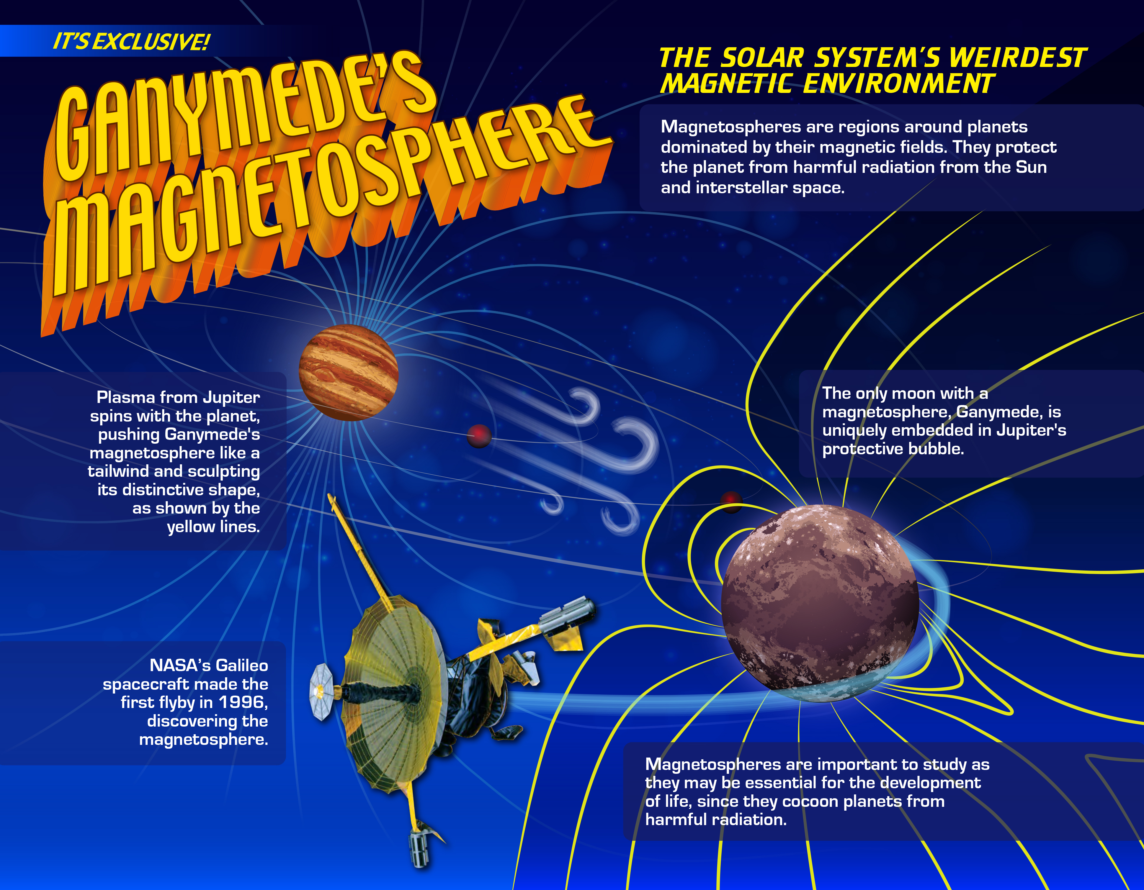 infographic of the magnetosphere of ganymede