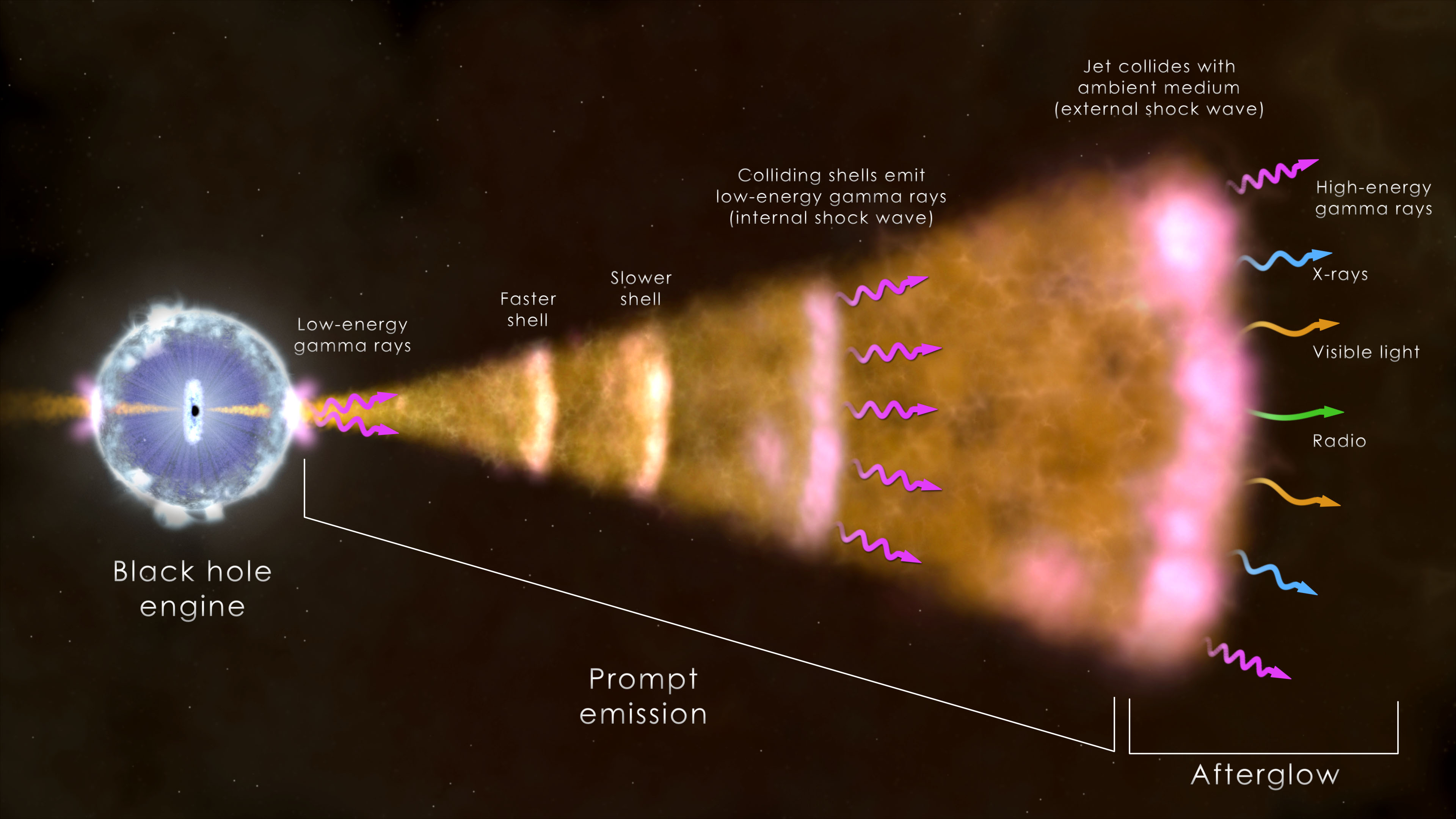 Nasas swift spots its thousandth gamma ray burst nasa illustration of the ingredients of the most common type of gamma ray burst pooptronica