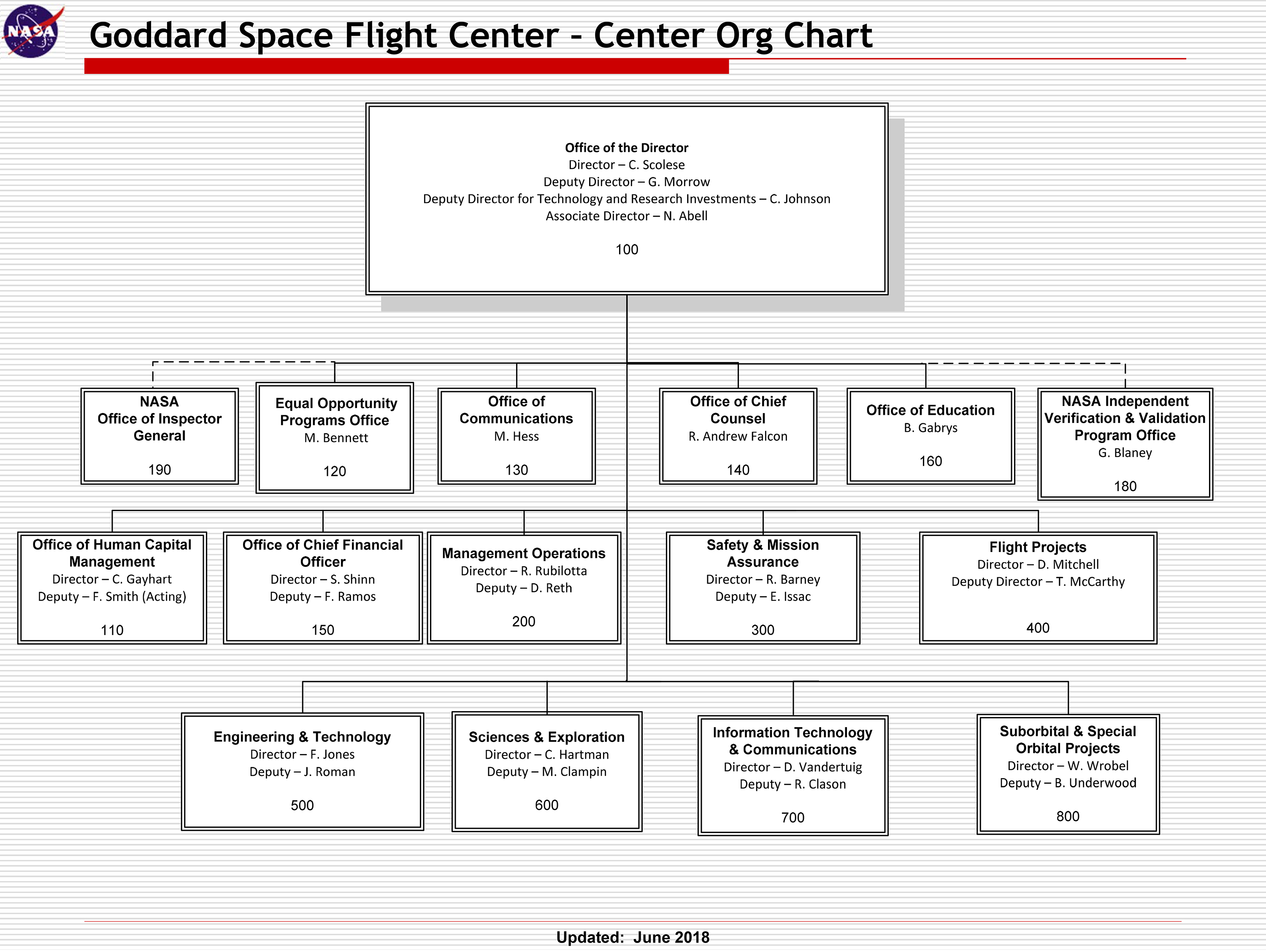 goddard space flight center  gsfc