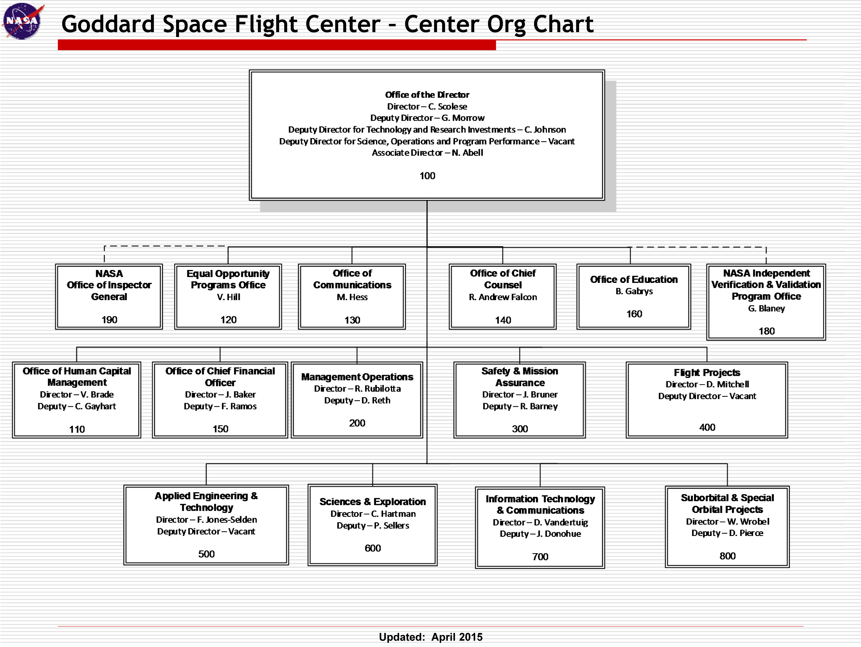 nasa hq org chart - photo #17