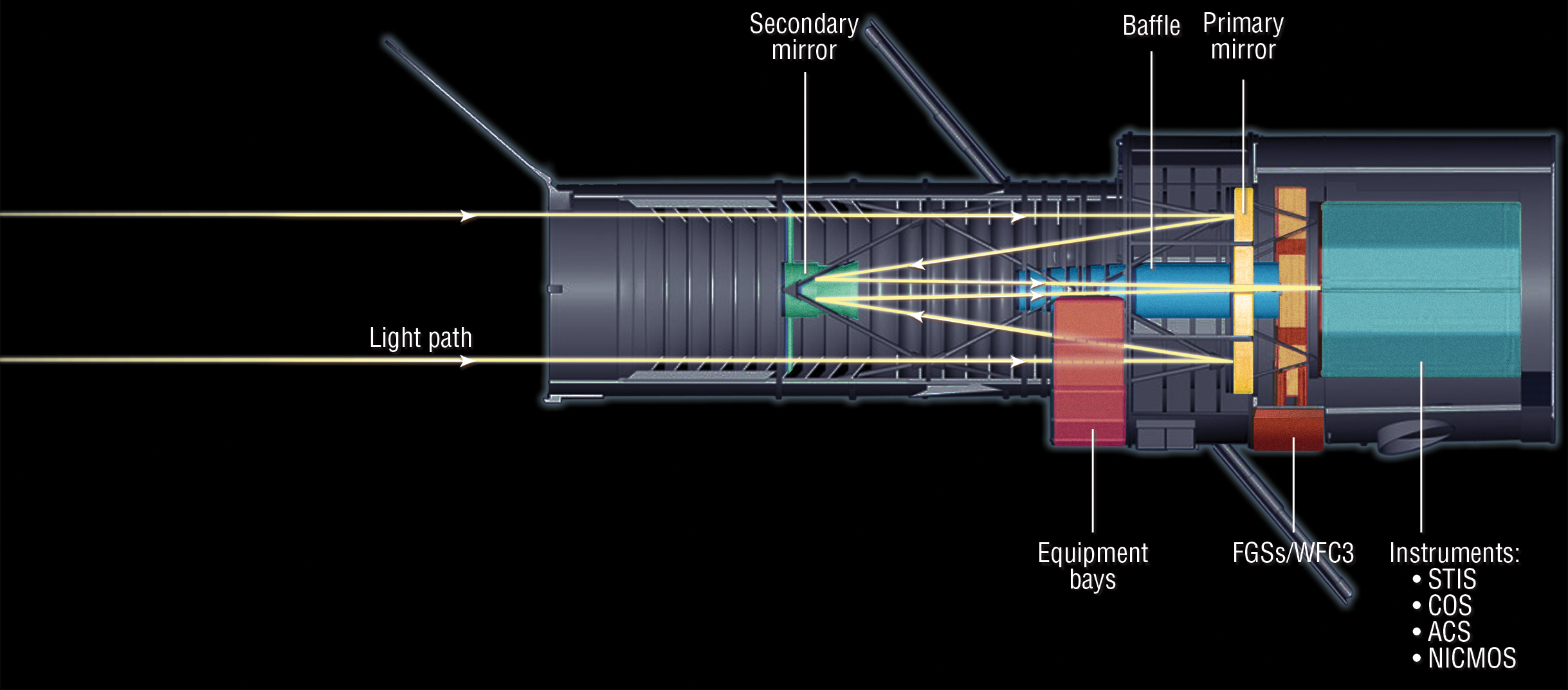 hstlightpathcrosssection hubble space telescope optics system nasa
