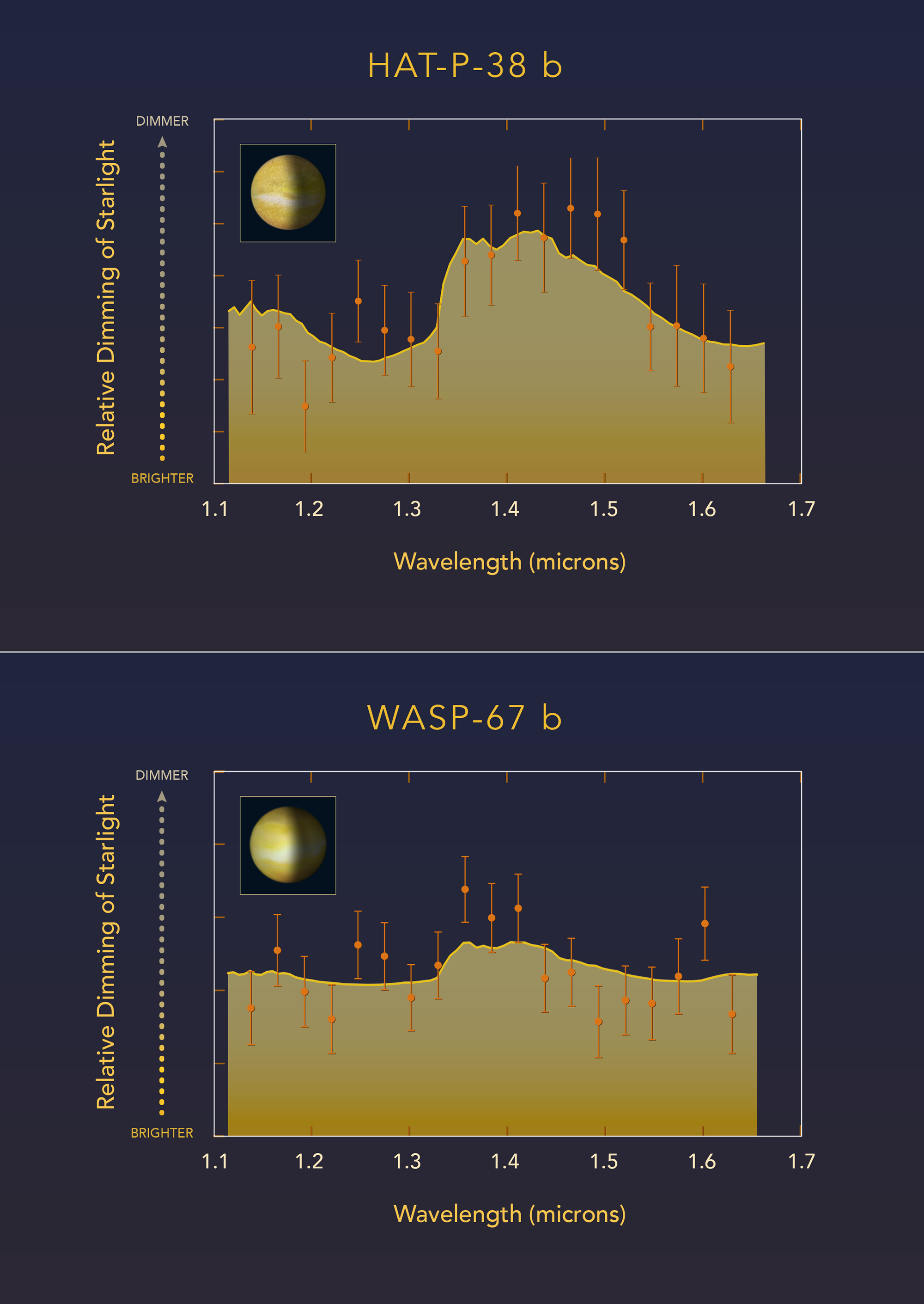 Comparing the light of two hot jupiter class planets