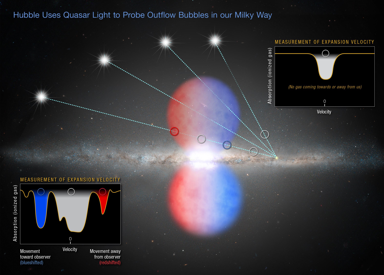 Hubble Dates Black Hole's Last Big Meal | NASA