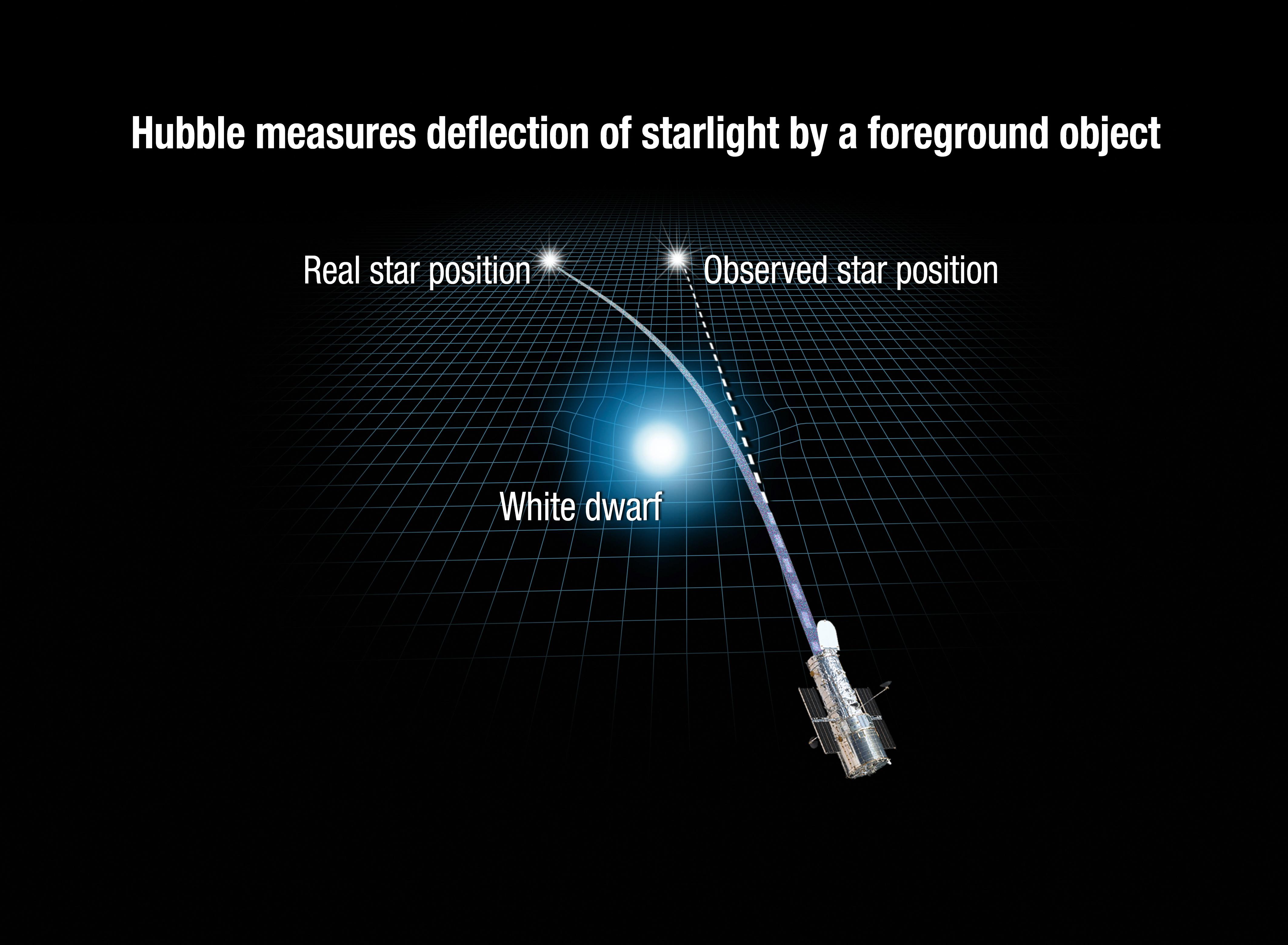 重力マイクロレンズ 太陽以外の星で初観測