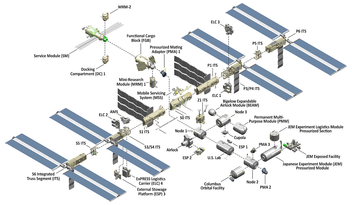International Space Station Facts And Figures Nasa Atx Power Supply Schematic Diagram Car Interior Design