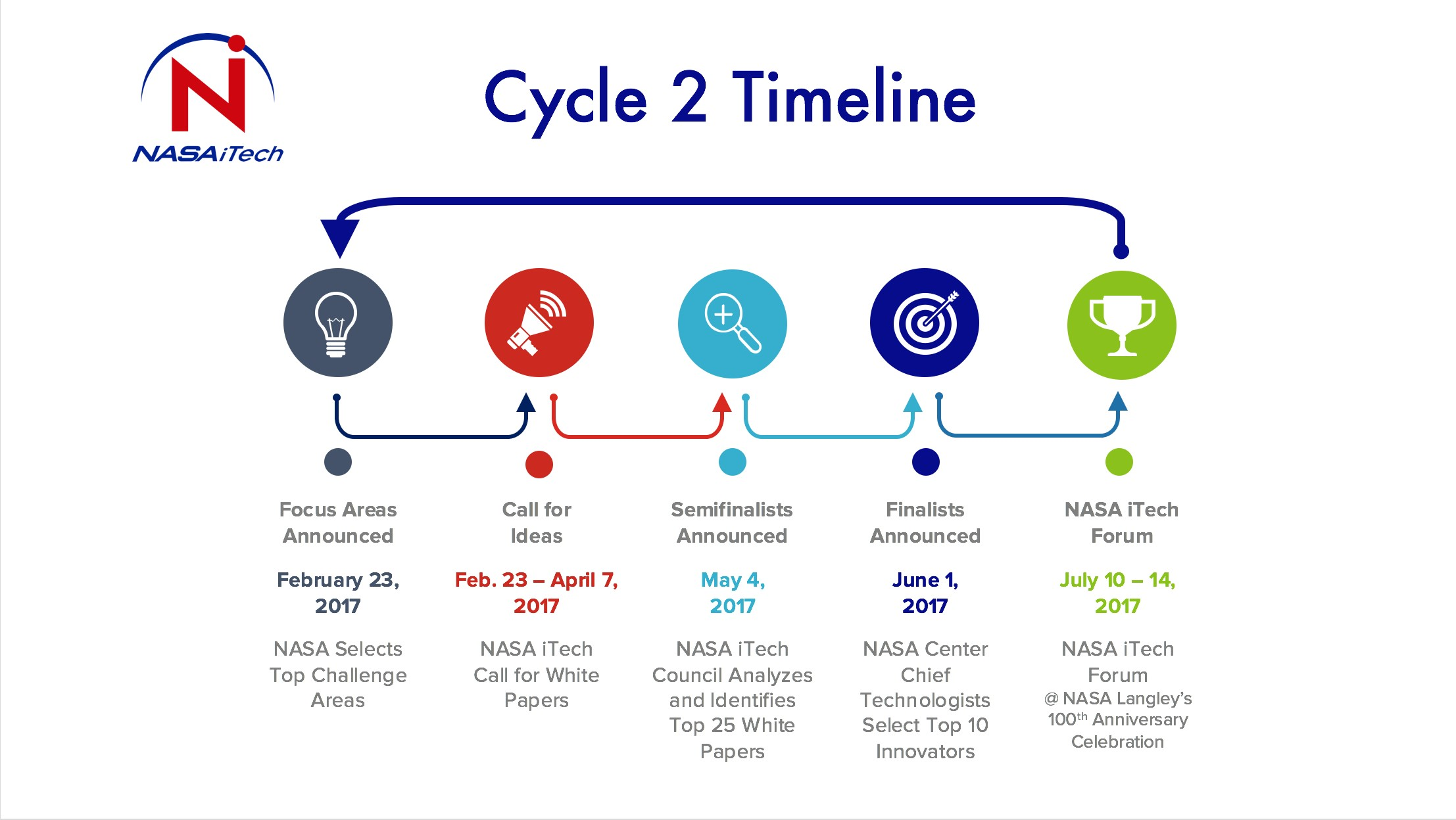 seeks innovative space exploration technology ideas nasa itech cycle 2 timeline