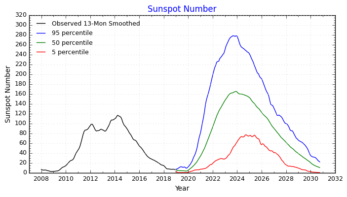 Solar Cycle Progression and Forecast | NASA