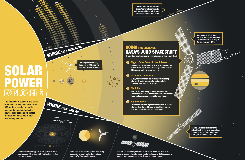 NASA's Juno makes history… again | Elitehusky's: Planet in ...