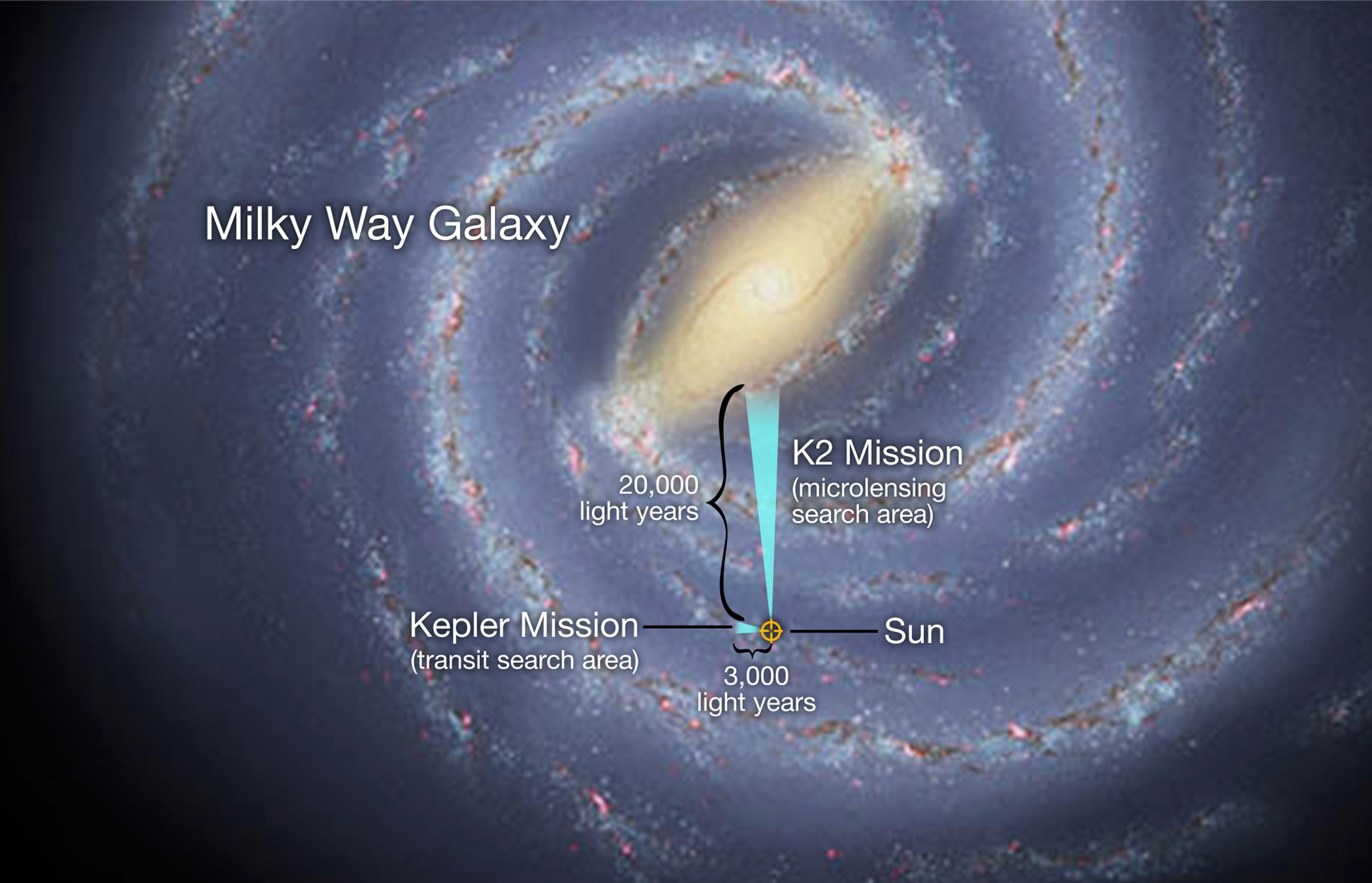 NASAs K2 Mission Searches for Far Out and Wandering Worlds