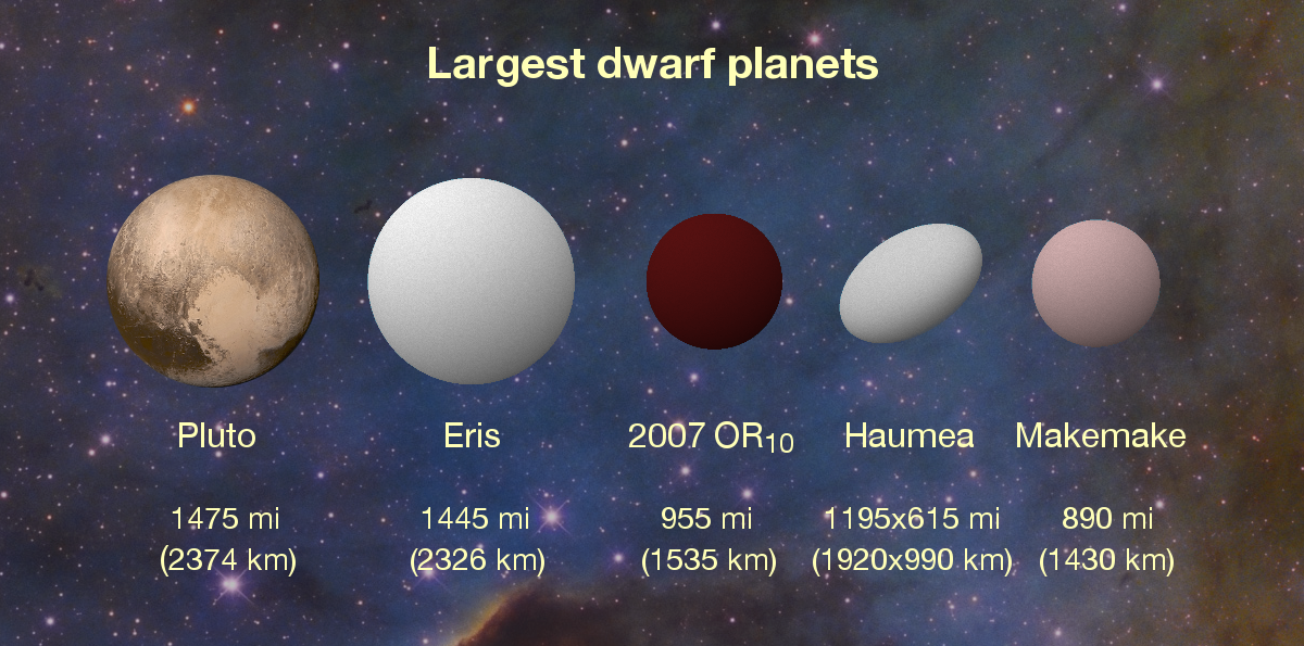 Astronomy Cmarchesin: 2007 OR10: Largest Unnamed World in ...