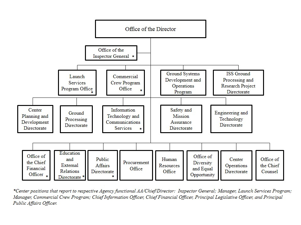 nasa hq org chart - photo #14