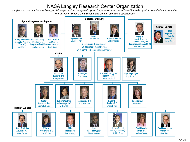 langley nasa organization chart - photo #6