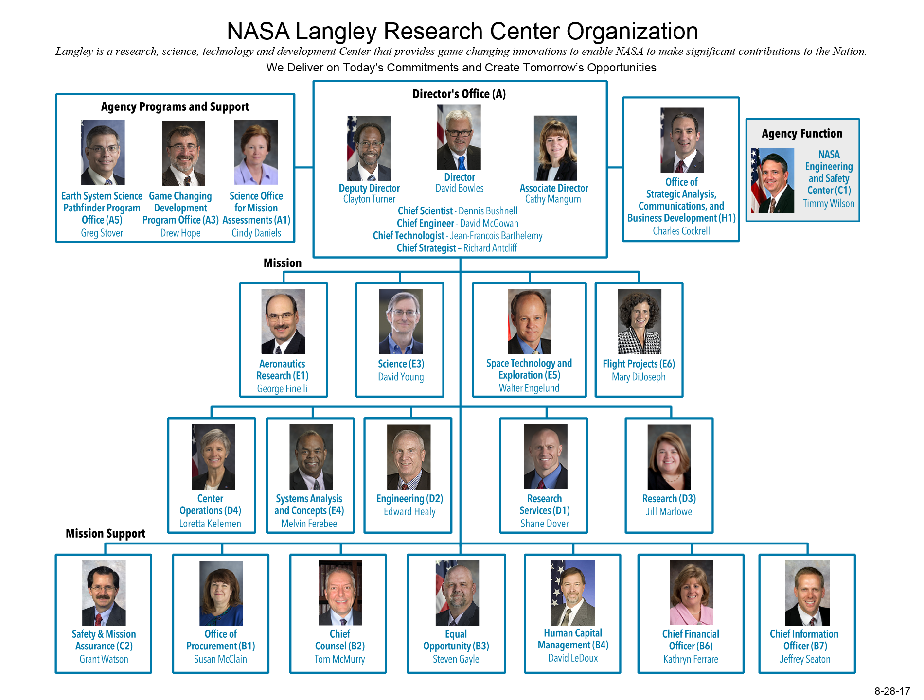 nasa langley research center organizational chart august 2017 - Picture Org Chart