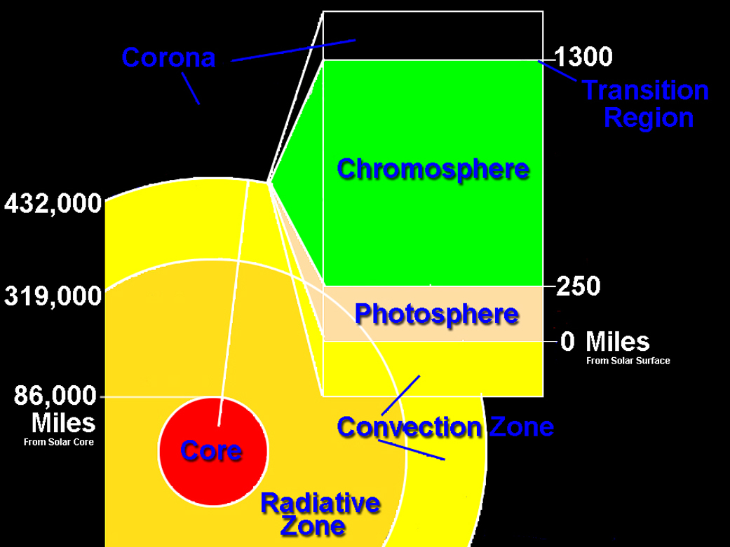 Iris science nasa iris will study the chromosphere and transition region of the sun pooptronica Choice Image