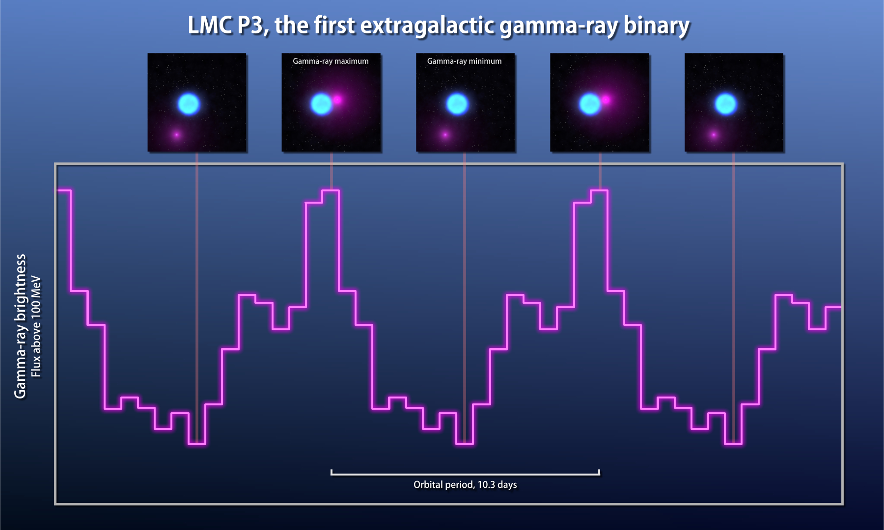 NASA telescope unearths a rare binary system of stars in neighboring galaxy