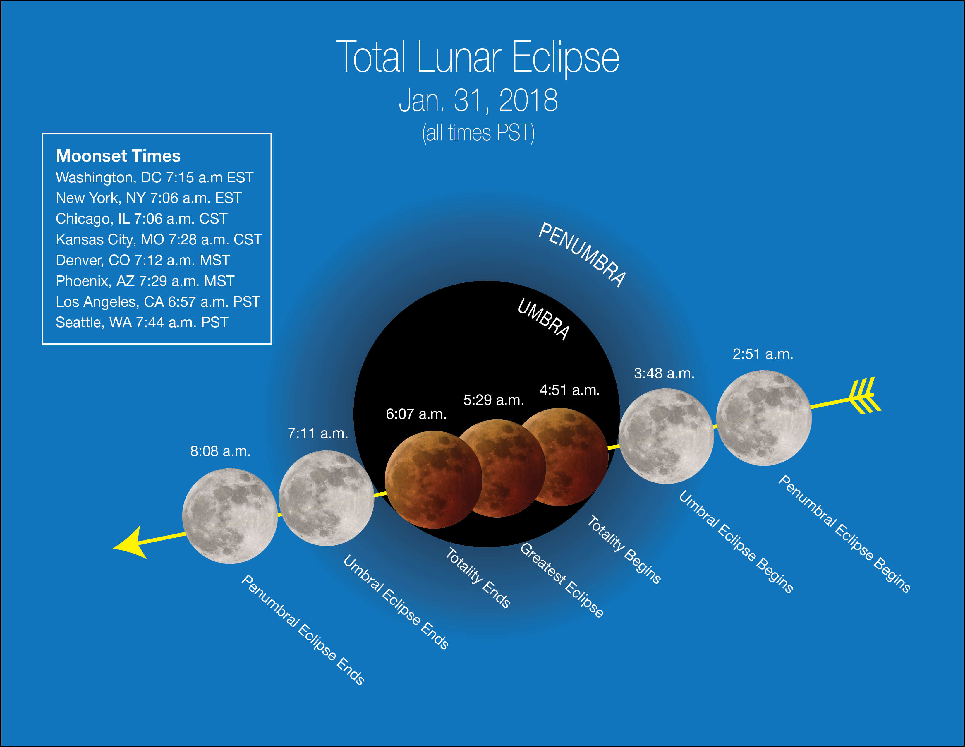 photo - NASA Super Blue Blood Moonset times