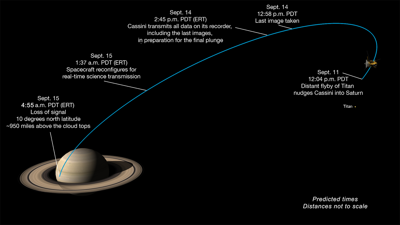 Milestones in Cassini's final dive toward Saturn. Credits: NASA/JPL-Caltech