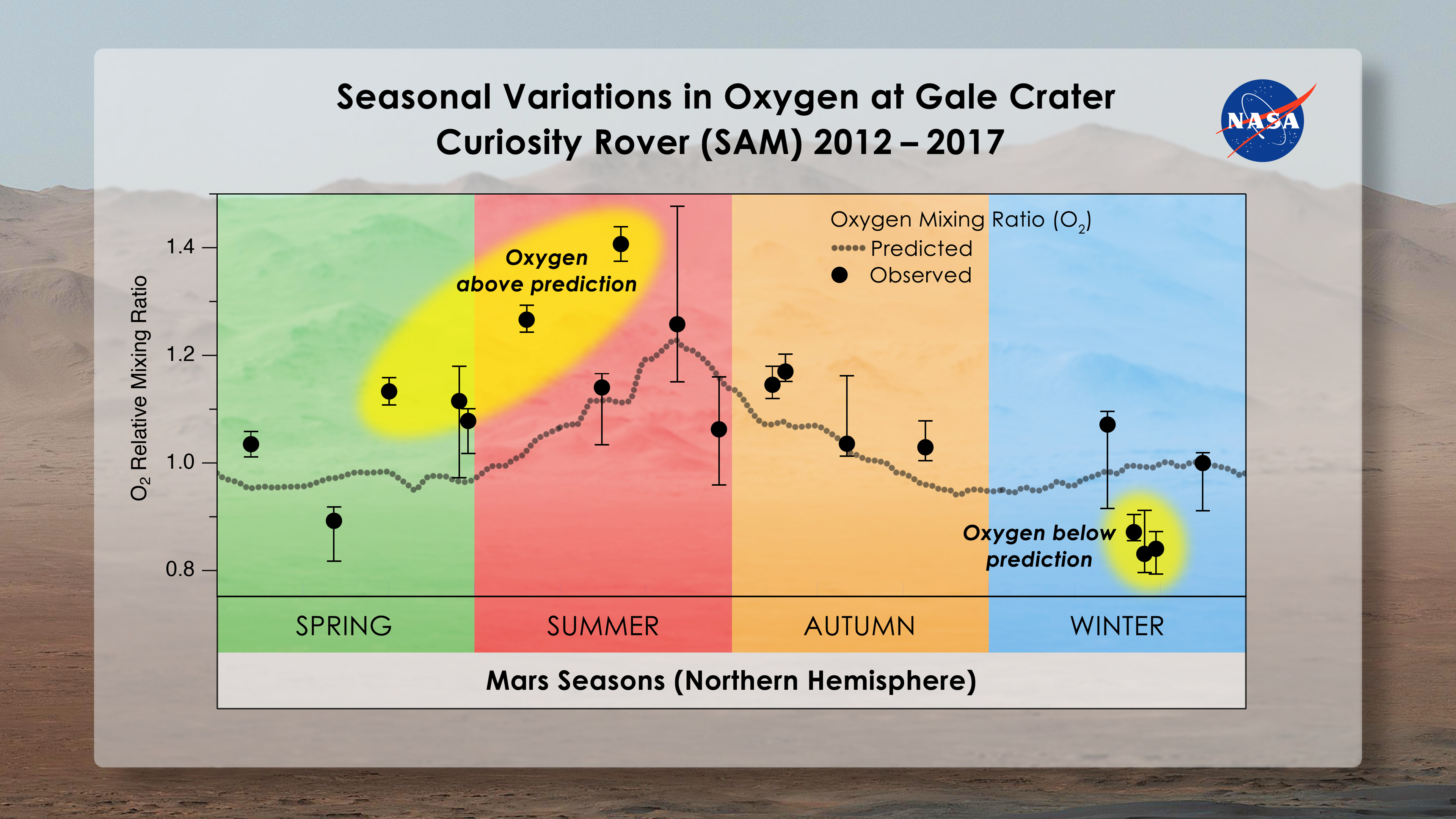 https://www.nasa.gov/sites/default/files/thumbnails/image/mars_seasonal_oxygen_gale_crater.jpg