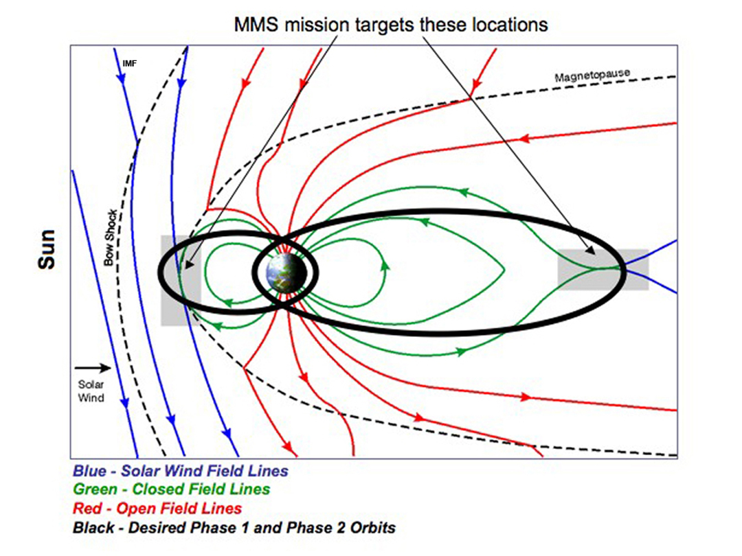MMS Orbit | NASA