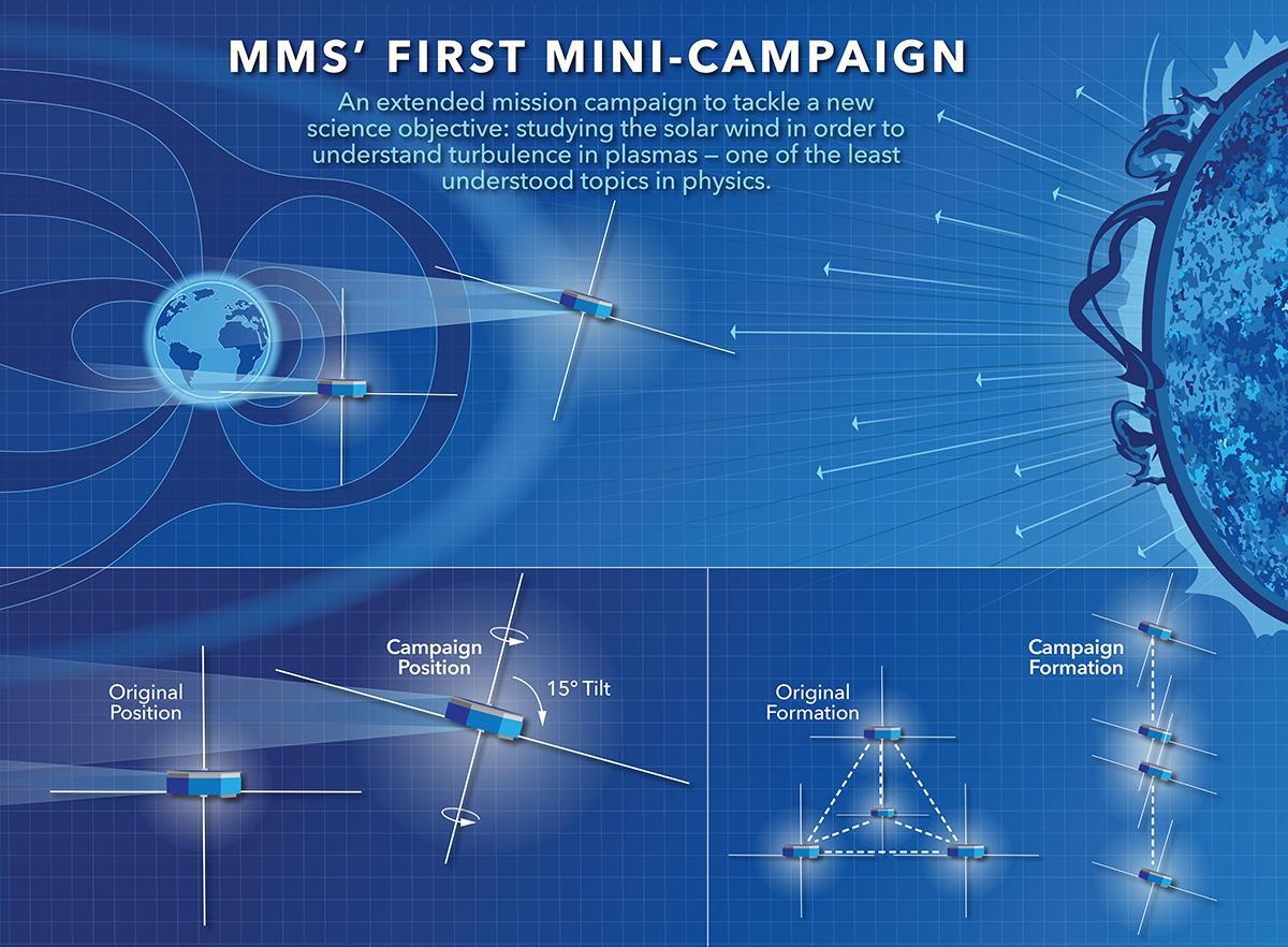 Discovering Bonus Science With NASA's MMS Mission | NASA