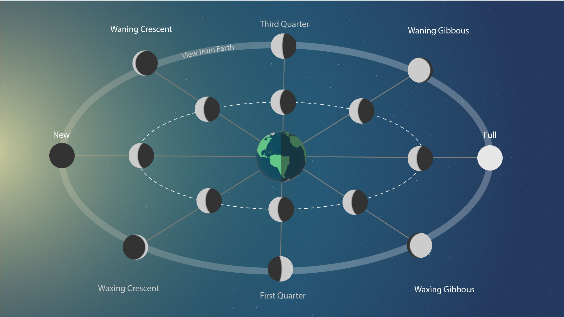 Moon Phases during the Lunar orbit around Earth