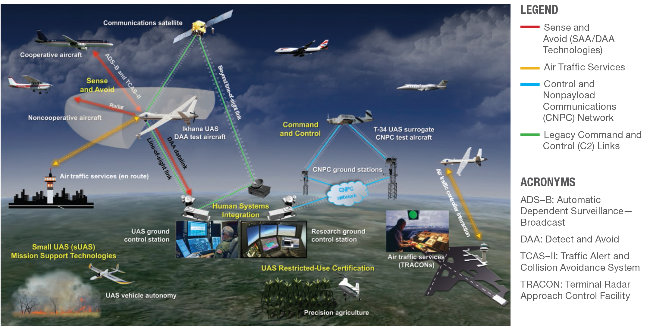Autonomous system nasa unmanned aircraft systems uas integration in the national airspace system nas project publicscrutiny Choice Image