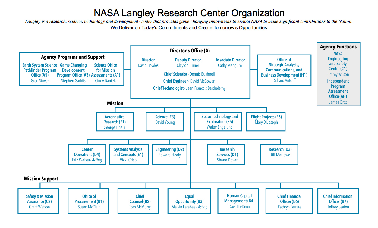 nasa langley research center organizational chart oct