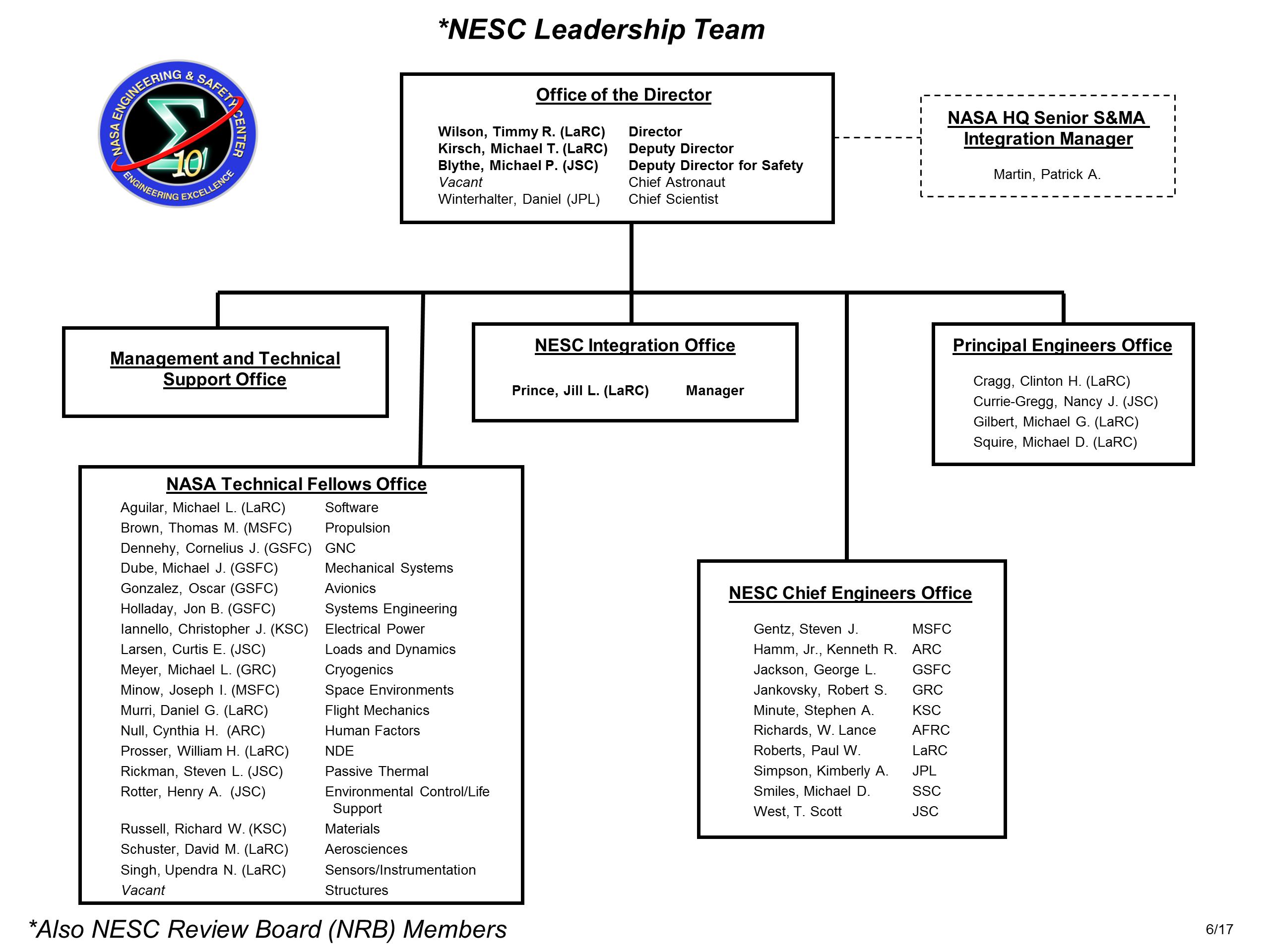 langley nasa organization chart - photo #47