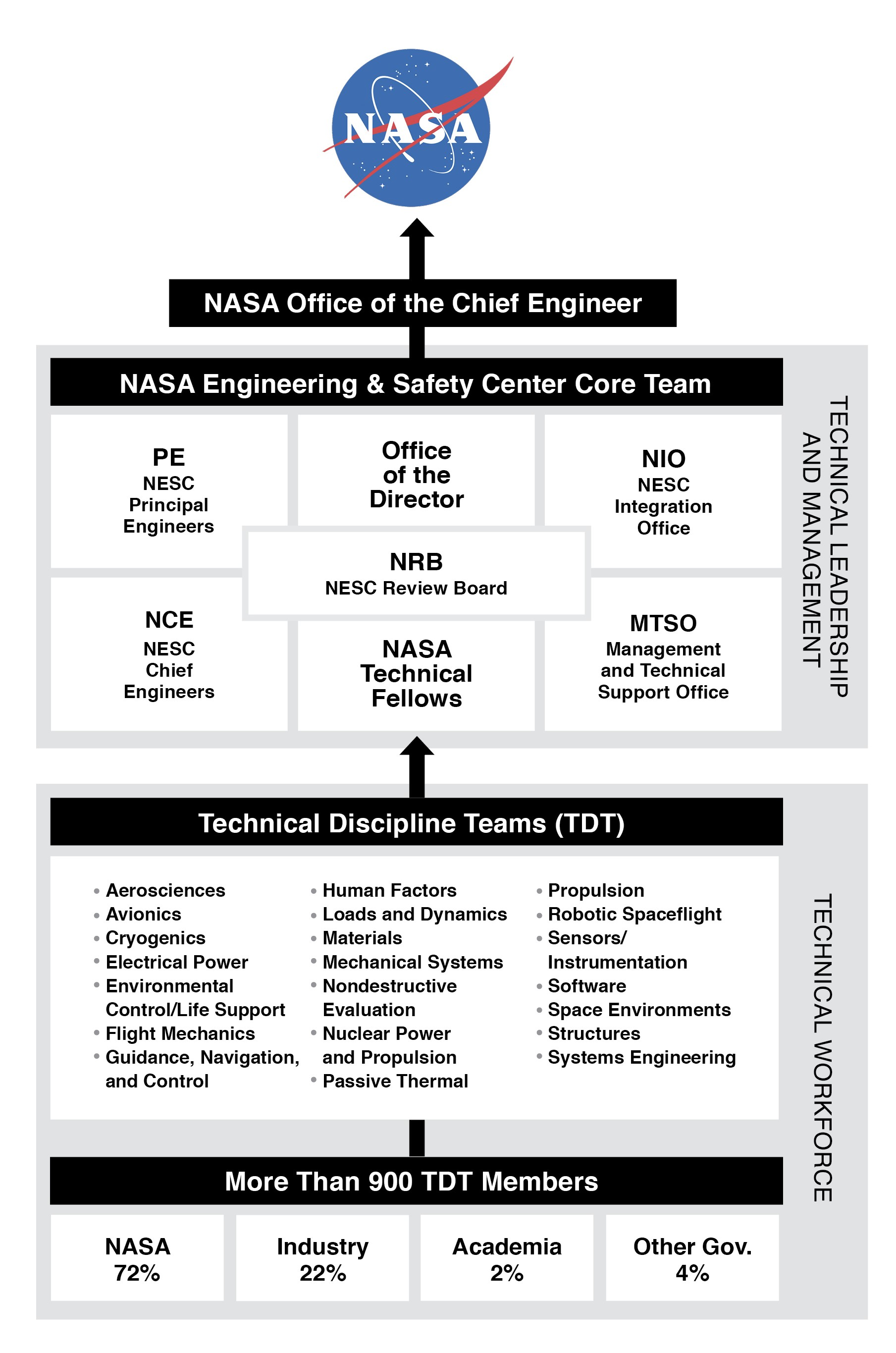 NESC Organization Structure | NASA