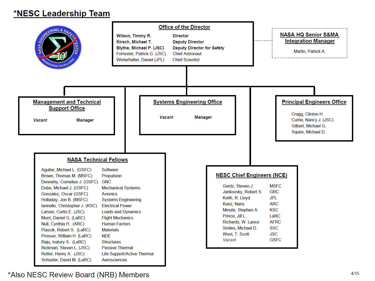 NASA JSC Organization Chart (page 2) - Pics about space