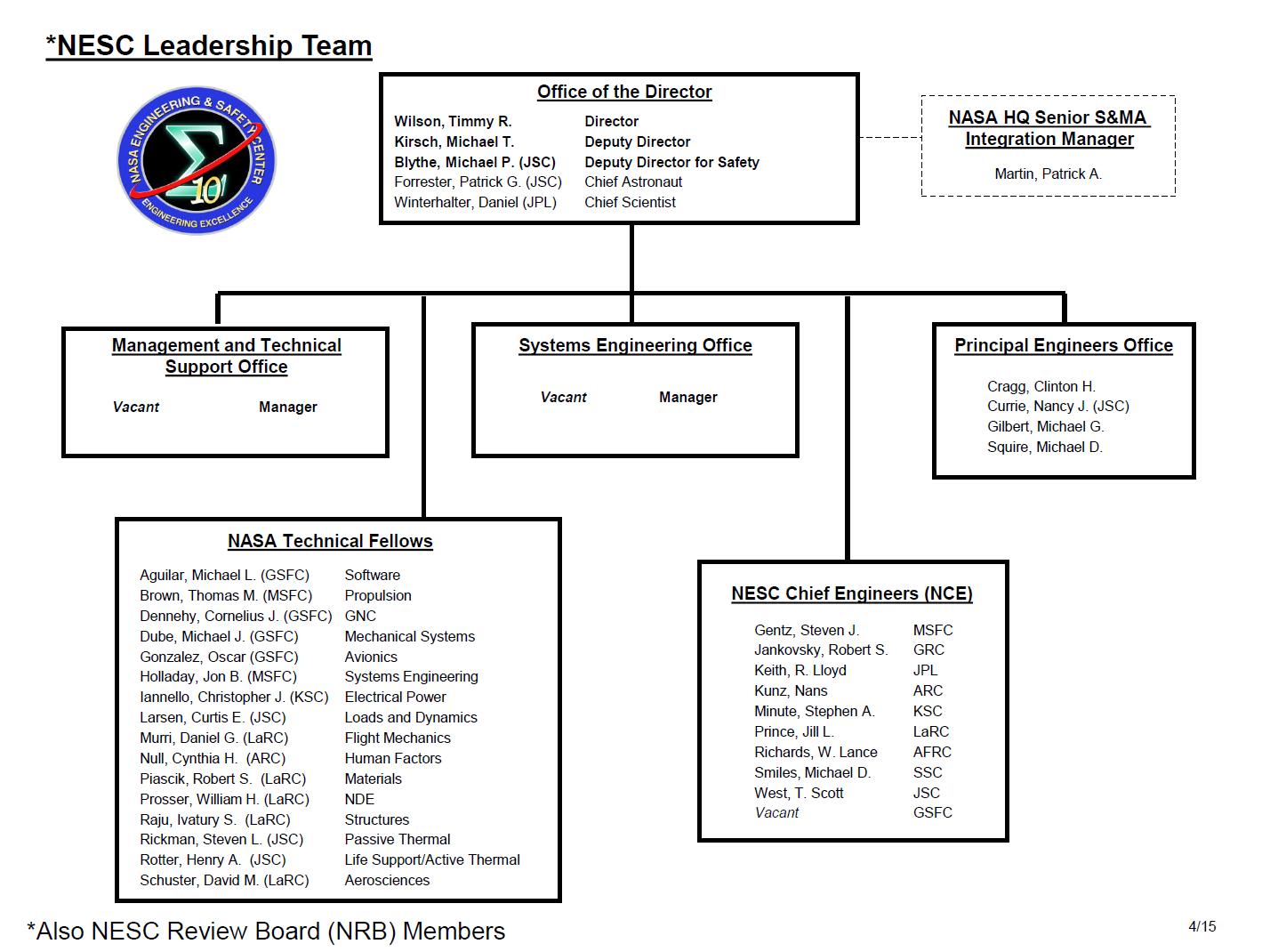 nasa charts organization - photo #14