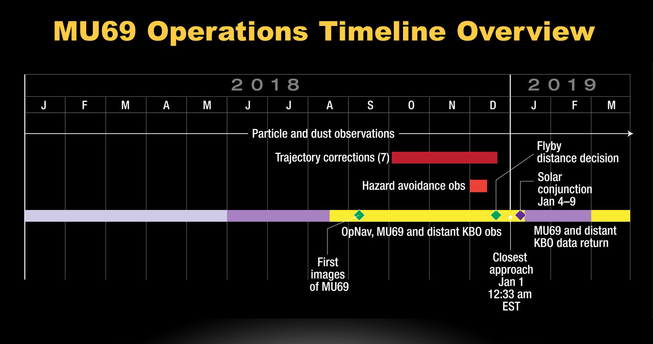 Timeline of New Horizons operations leading up to and just after the New Year's 2019 encounter with Kuiper Belt object 2014 MU69. Image Credit: NASA / JHUAPL / SwRI