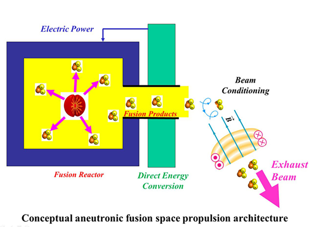 Aneutronic Fusion Spacecraft Architecture | NASA