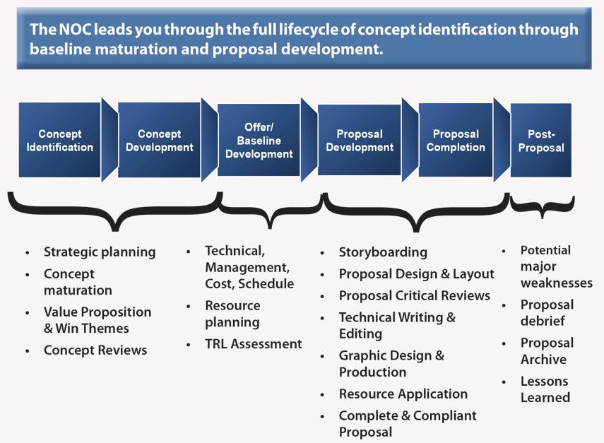 Concept And Proposal Development Nasa