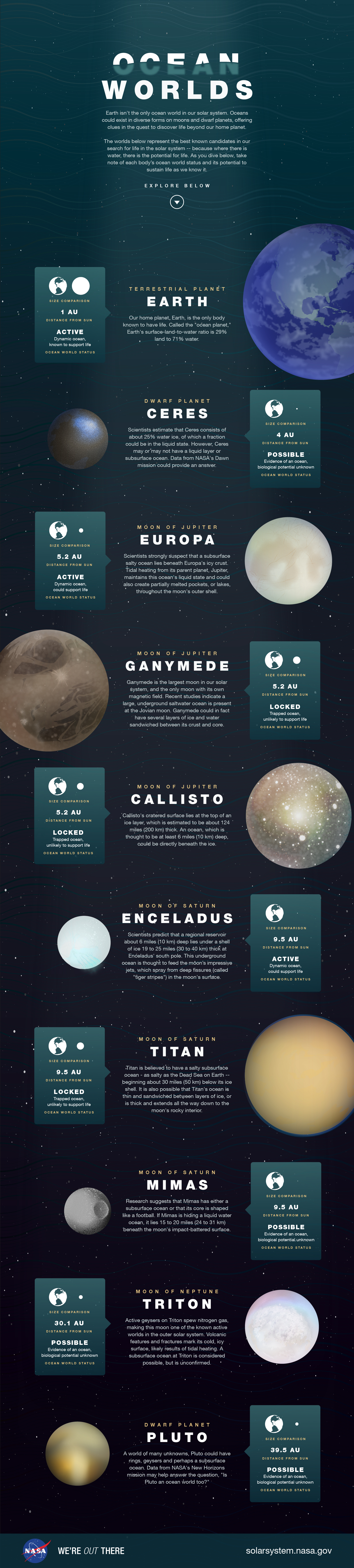 At least ten planets, moons and dwarf planets have liquid ...