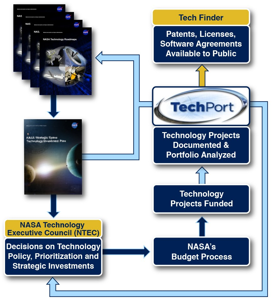 2015 NASA Technology Roadmaps NASA