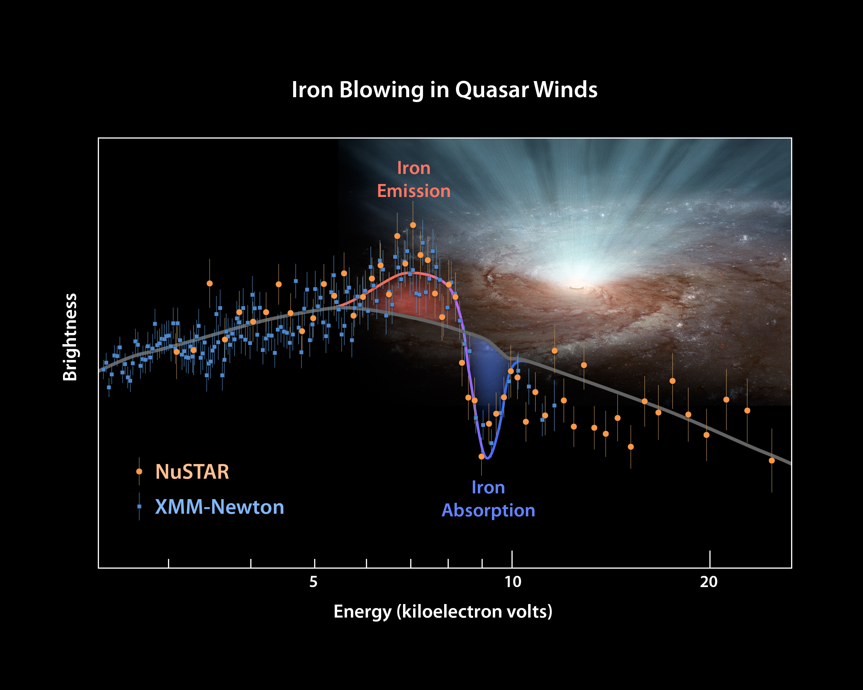 The Answer Is Blowing in the Black Hole Wind | NASA