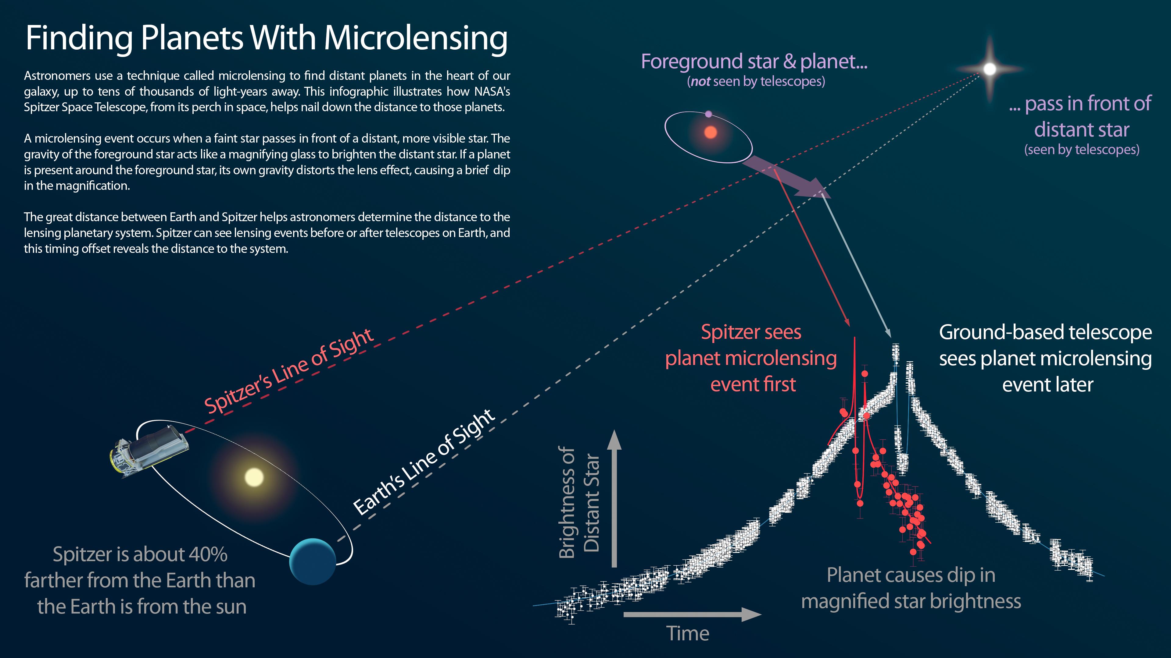 NASAs Spitzer Spots Planet Deep Within Our Galaxy  NASA