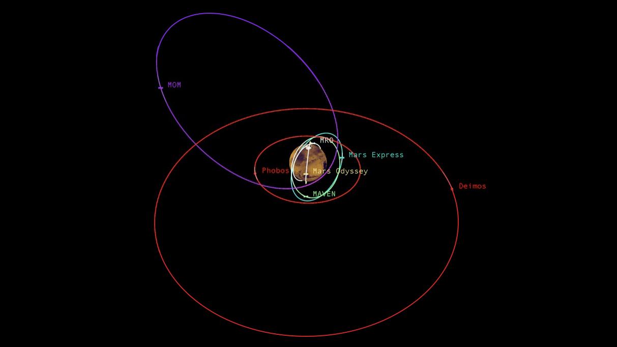 Traffic Around Mars Gets Busy | NASA