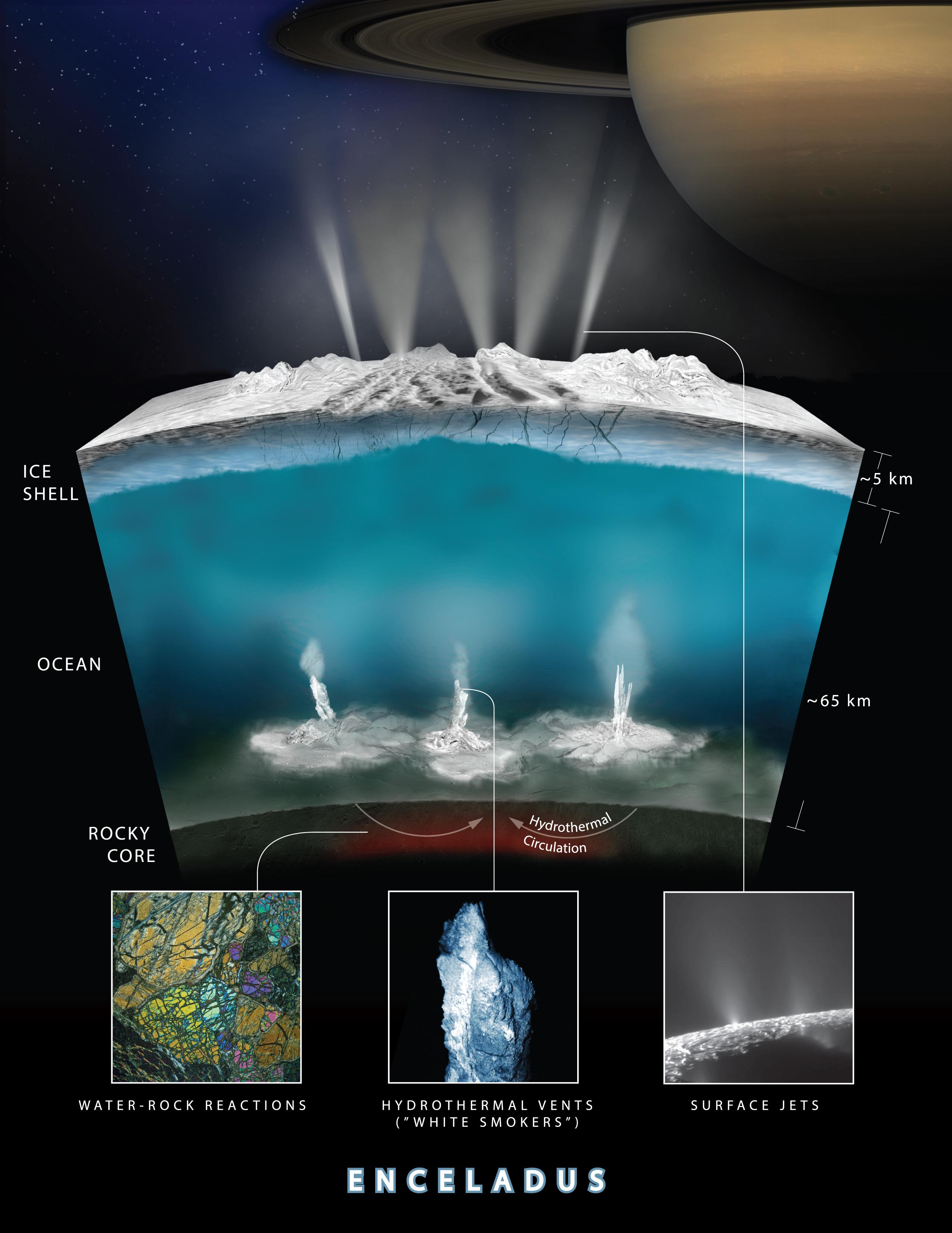Un shéma expliquant l'activité géologique d'Encelade, de l'activité volcanique sous-marine jusqu'à l'apparition des geysers en surface