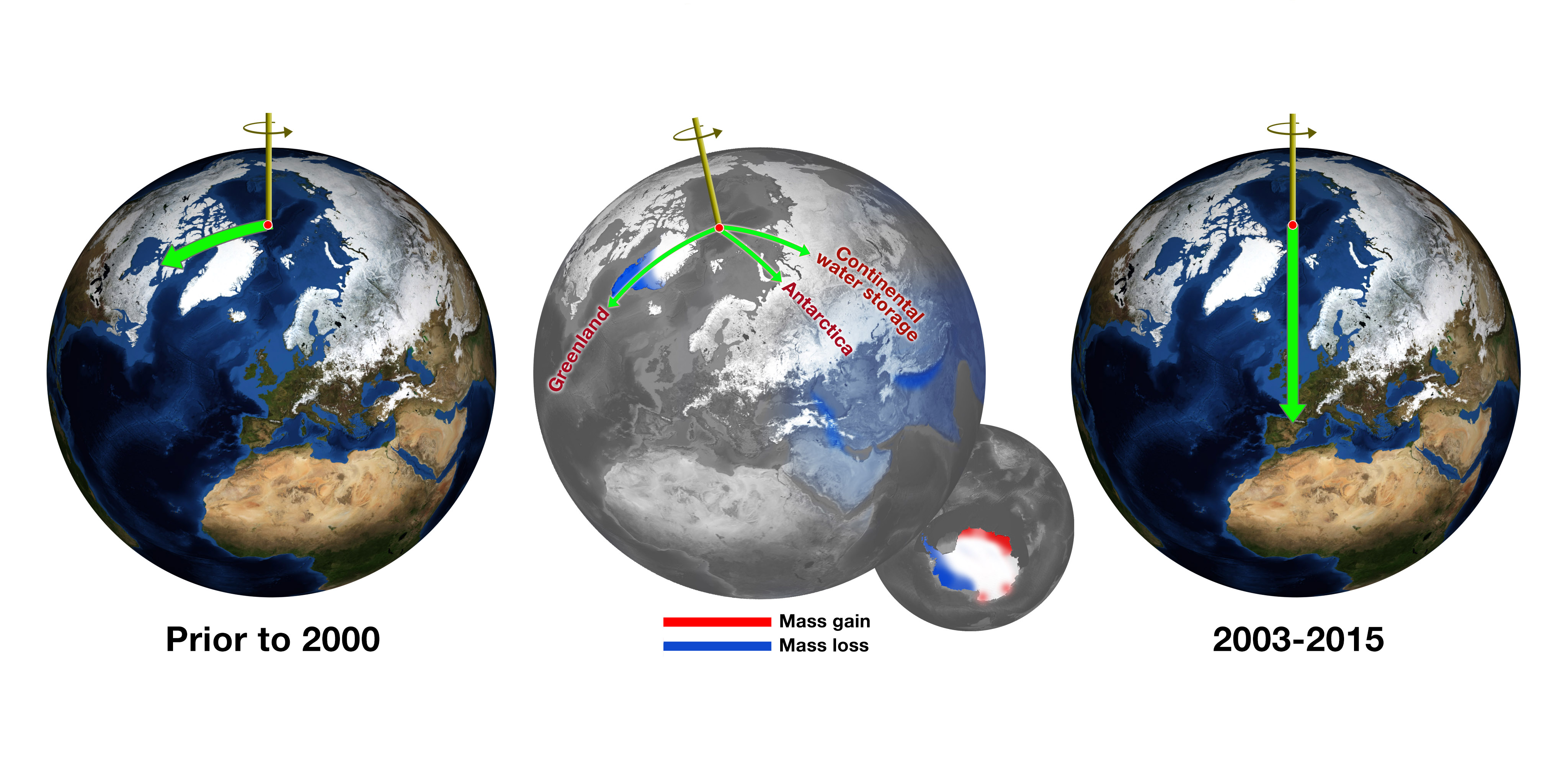 Before about 2000, Earth's spin axis was drifting toward Canada (left, green arrow). JPL scientists calculated the effect of changes in water mass in different regions (centre) in pulling the direction of drift eastward and speeding the rate (right). Credits: NASA/JPL-Caltech