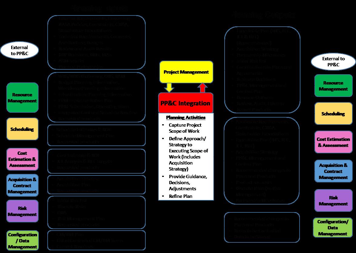 Project Planning & Control Handbook   NASA