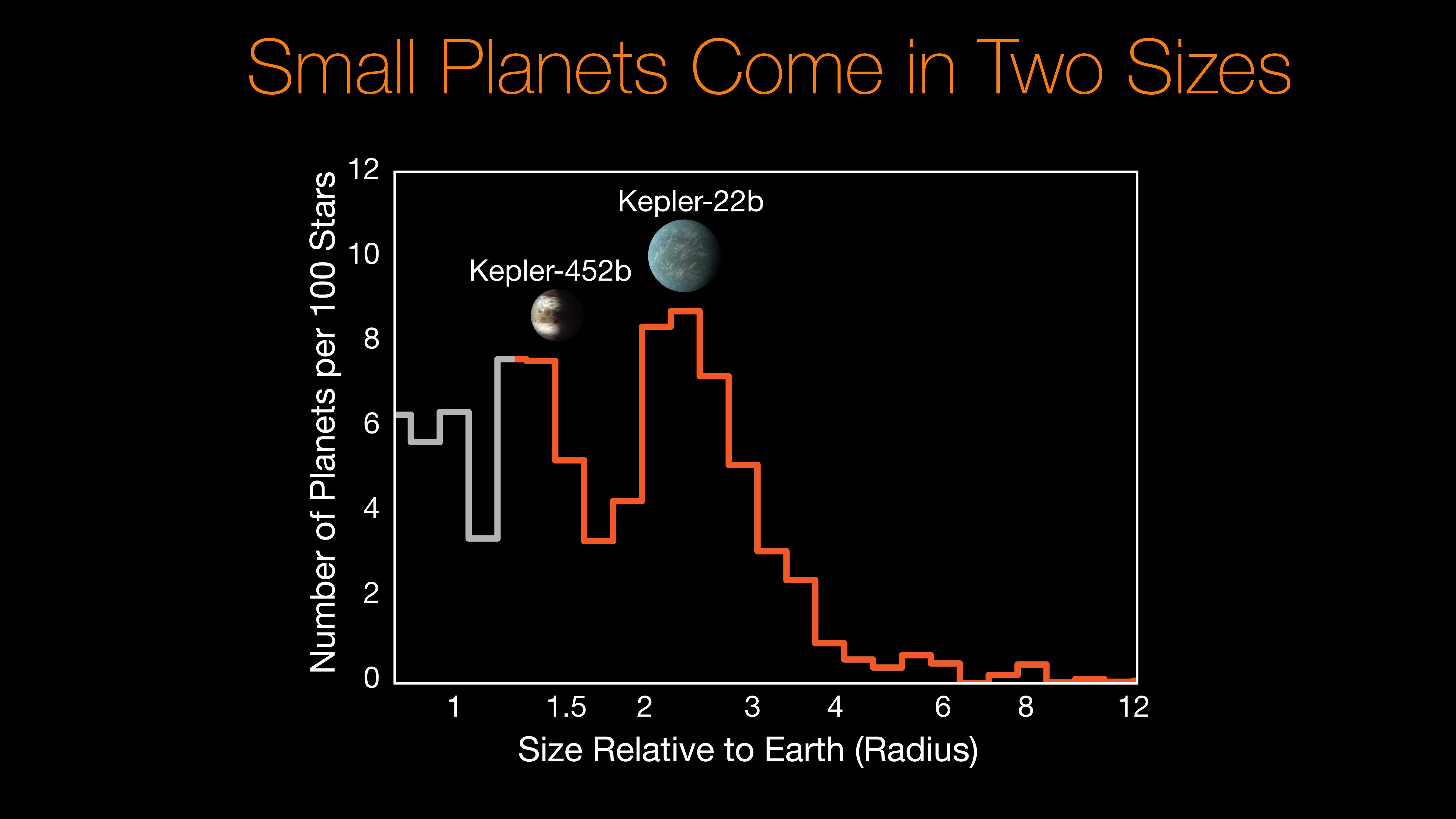 Habitable Zone  Entwickeln alle Planeten in der