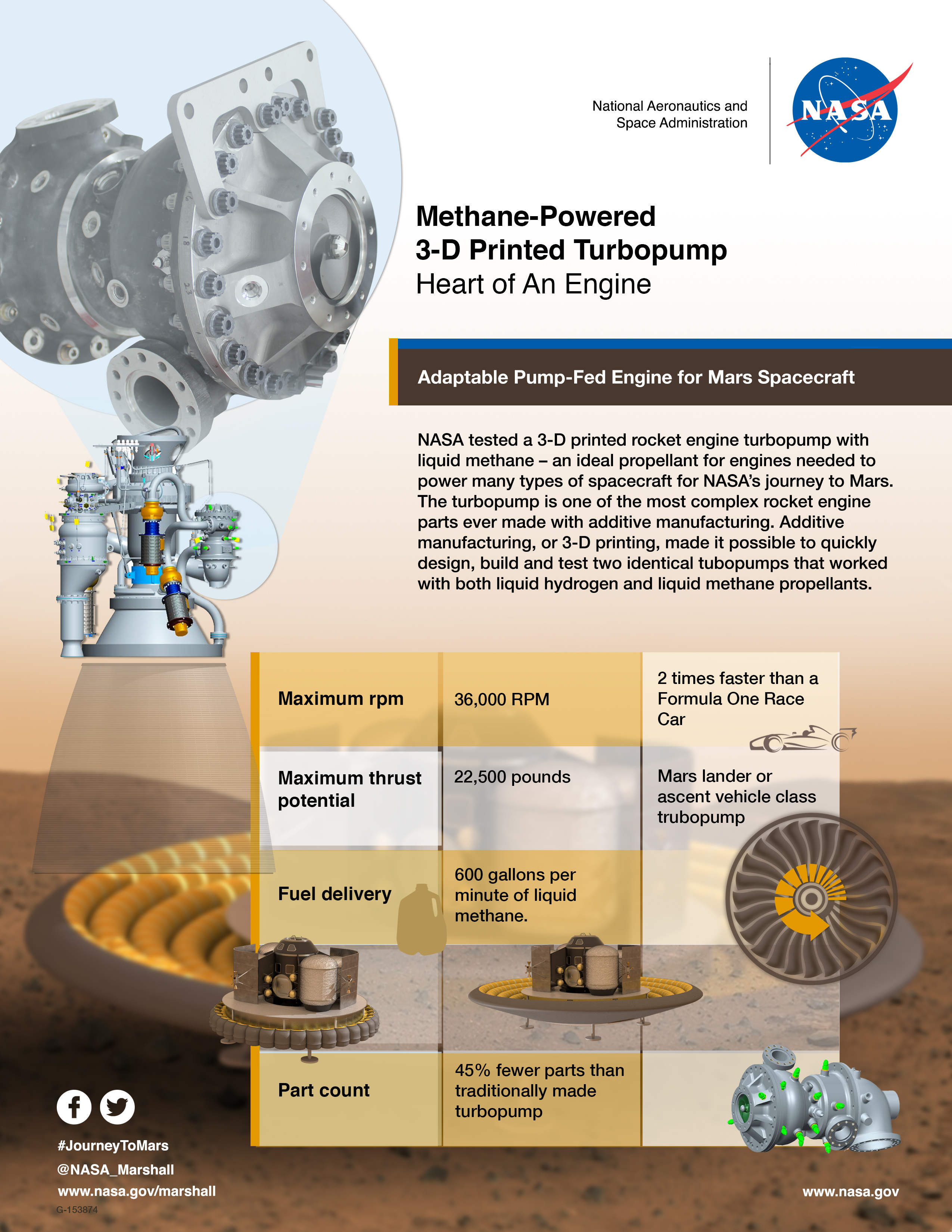 Methane powereed 3 d printed turbopump infographic