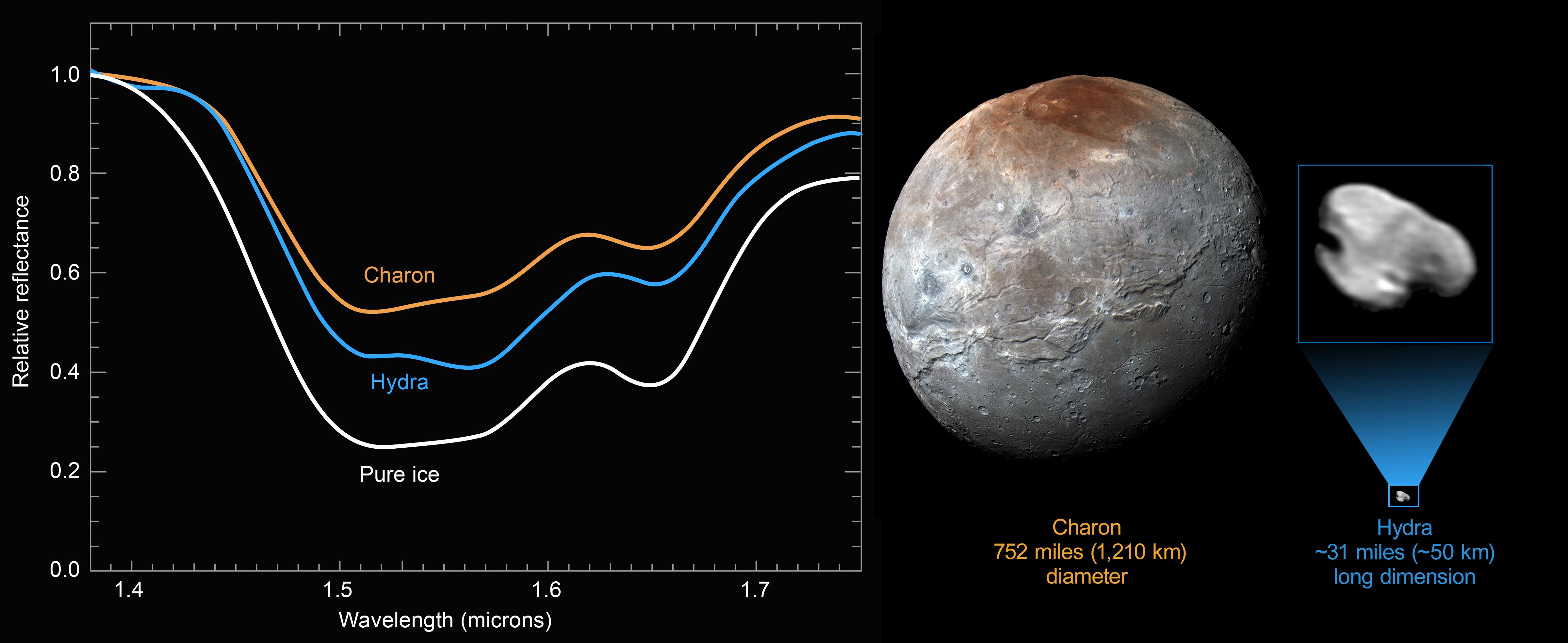 Pluto S Icy Moon Hydra Nasa