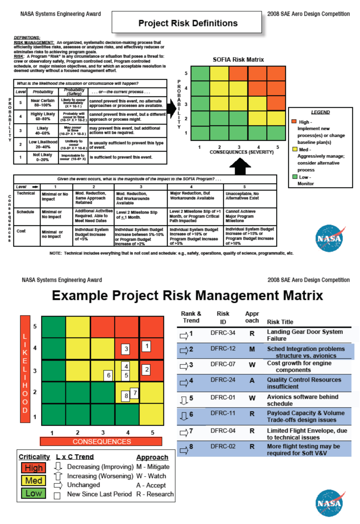 Nasa Systems Engineering Award 2013 Guidelines And Rules Nasa