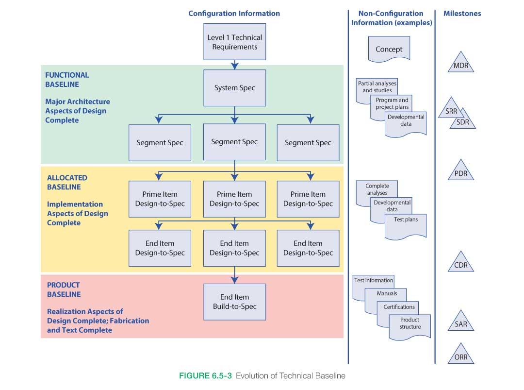 6 5 Configuration Management Nasa