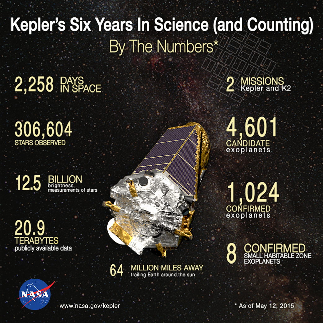 Kepler's Six Years In Science (and Counting) | NASA