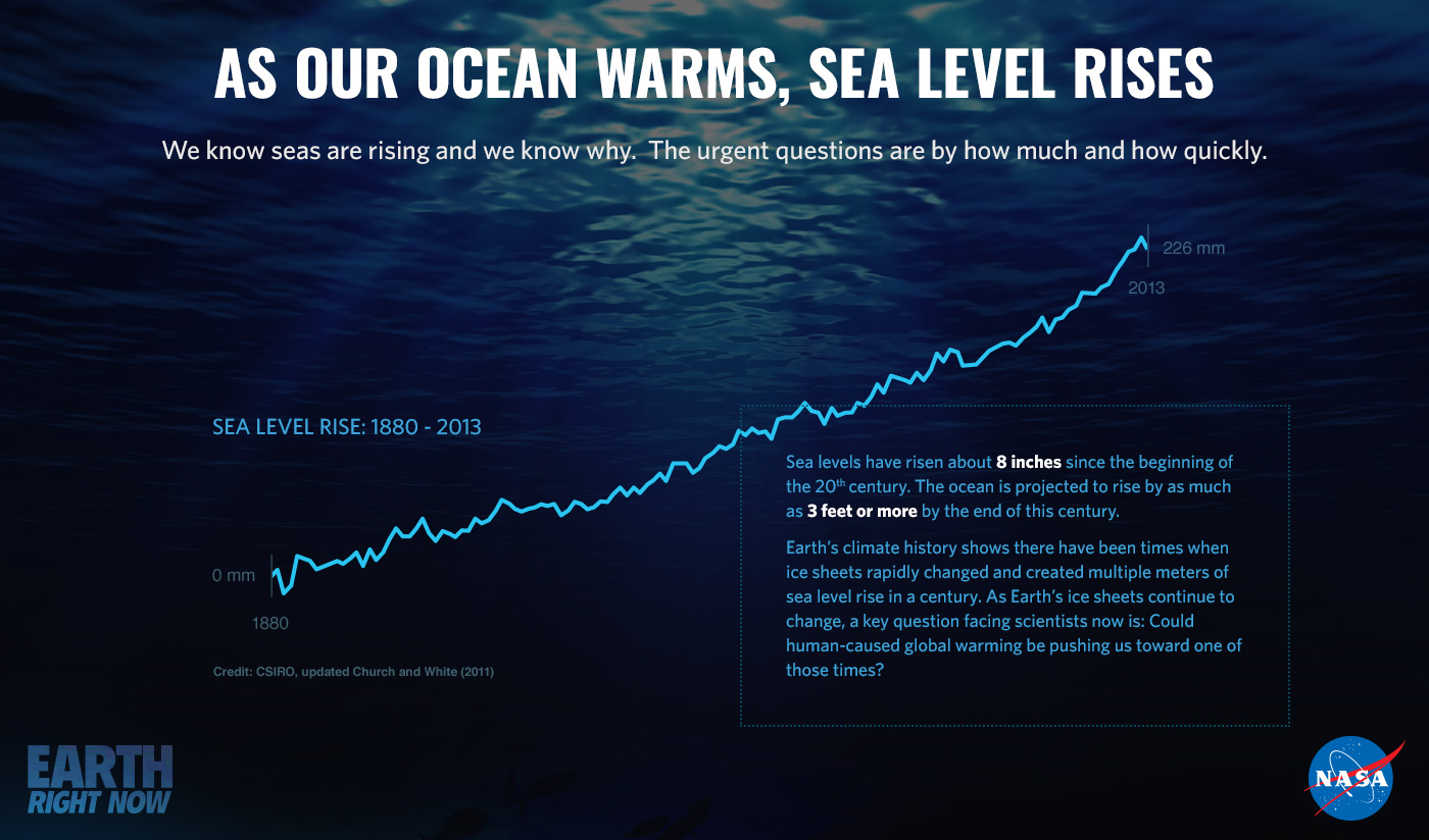 stylized graph of sea level rise