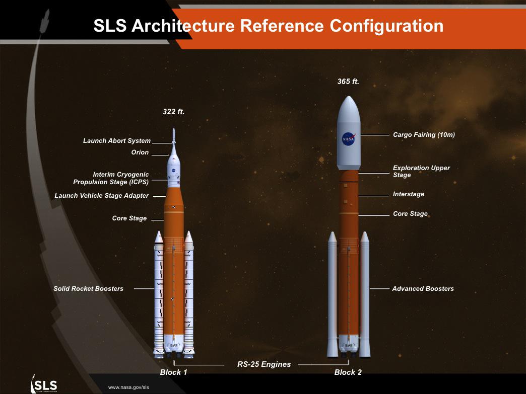 SLS Architecture Reference Configuration | NASA
